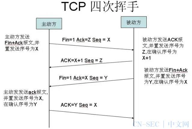 本文把TCP/IP讲绝了!