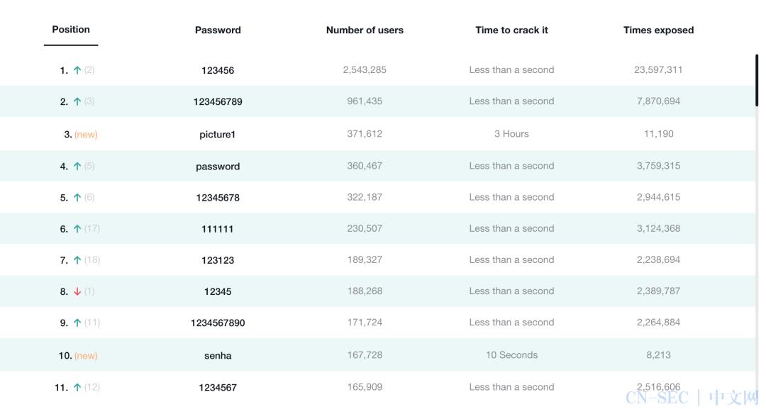 """全球""""最严重"""" 供应链攻击祸起弱密码?这个锅实习生背得动吗?"""