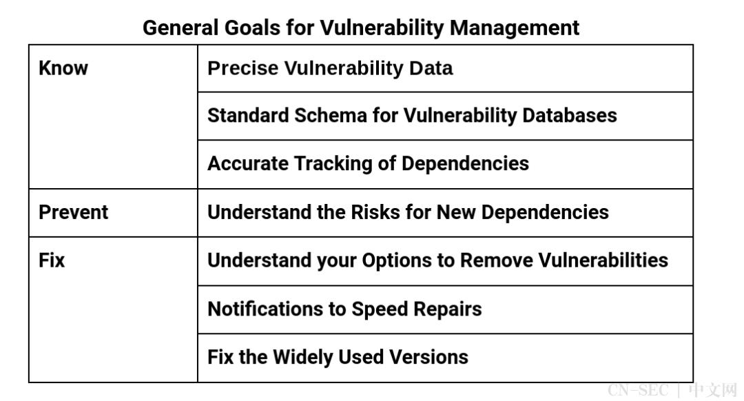 谷歌提出治理开源软件漏洞的新框架:知悉、预防、修复