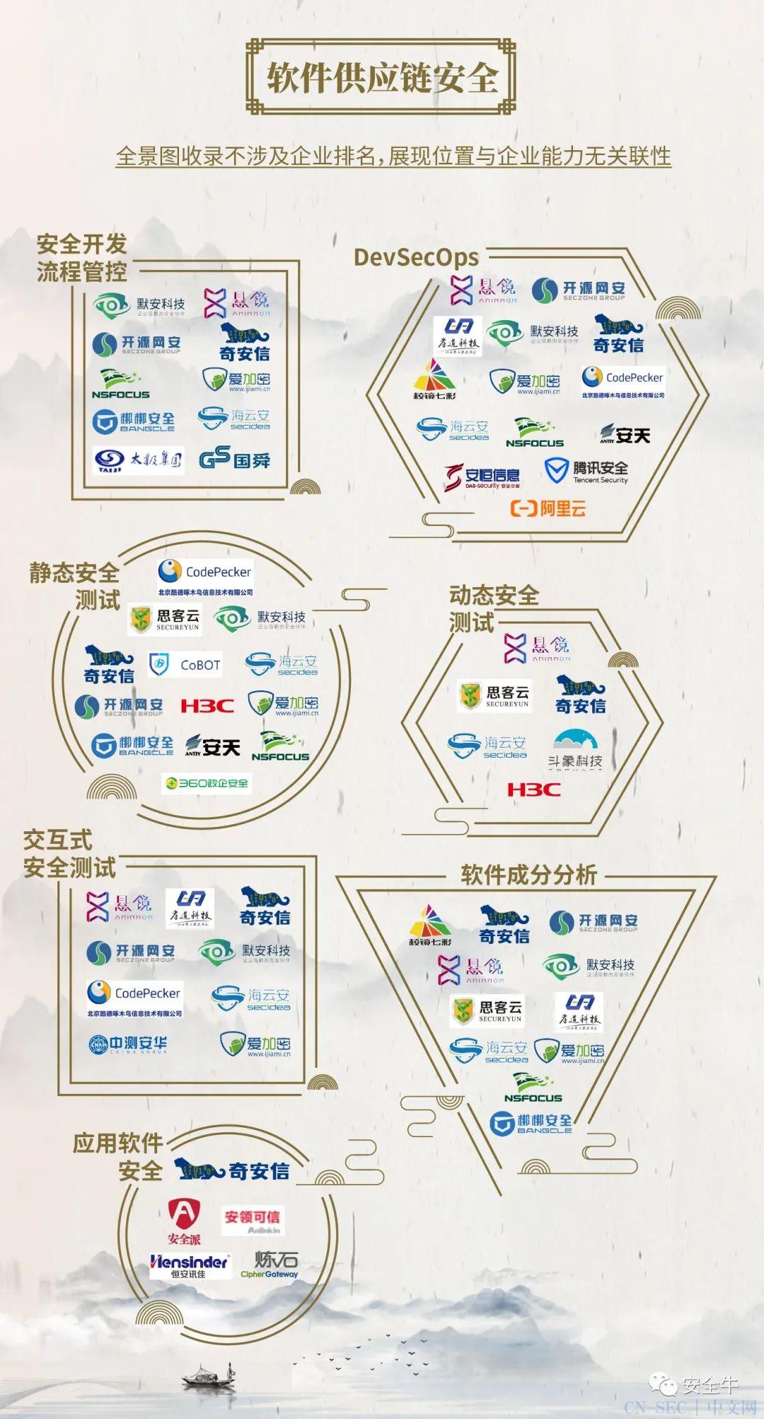 中国网络安全行业全景图(2021年3月第八版)发布