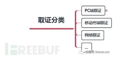 NTFS交换数据流隐写