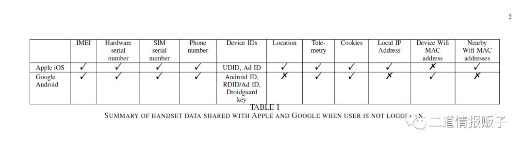 安卓手机收集的用户数据量是IPhone的20倍
