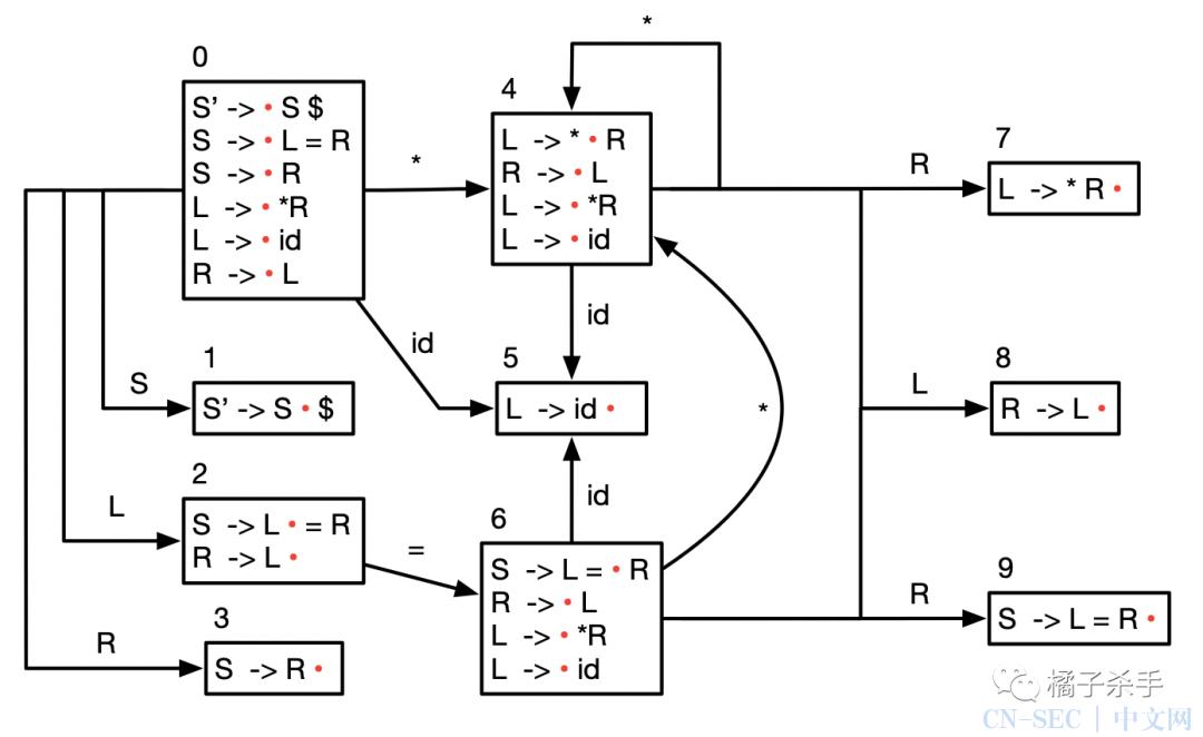 编译原理(三):语法分析之自底向上分析算法