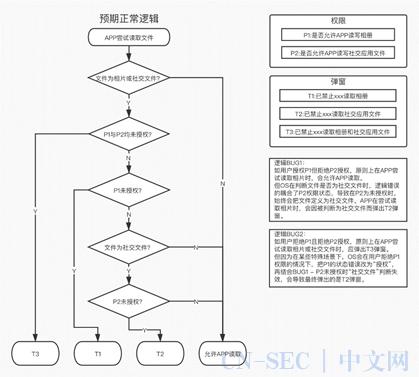 """Android 系统""""照明弹""""功能的技术及法律规制(DPO社群成员观点)"""