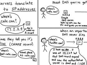 DNS 深度理解 [ 一 ]
