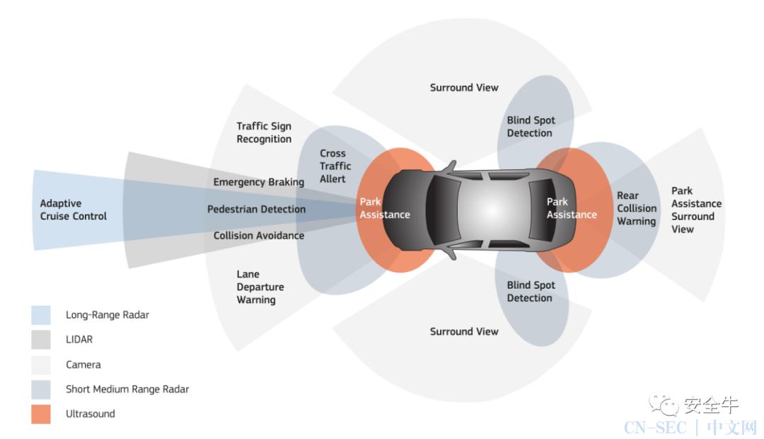 """特斯拉安全吗?自动驾驶汽车亟需""""网络安全带"""""""