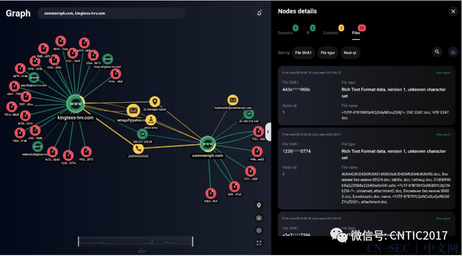 尼日利亚黑客组织的钓鱼活动分析