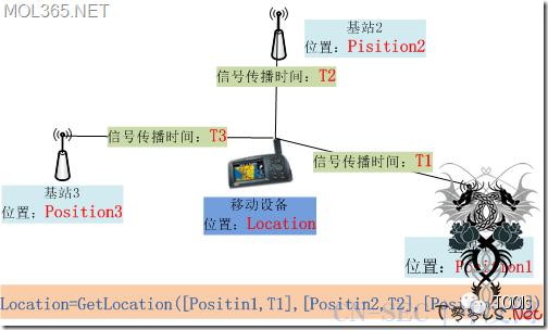 用黑客方式找回失窃的电脑 - GSM基站定位 - Wifi热点定位