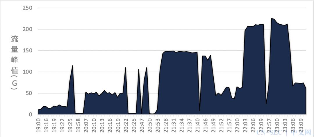 游戏业务DDoS攻防对抗案例分享