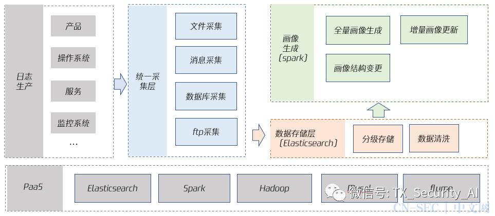 UEBA实体画像技术设计和应用