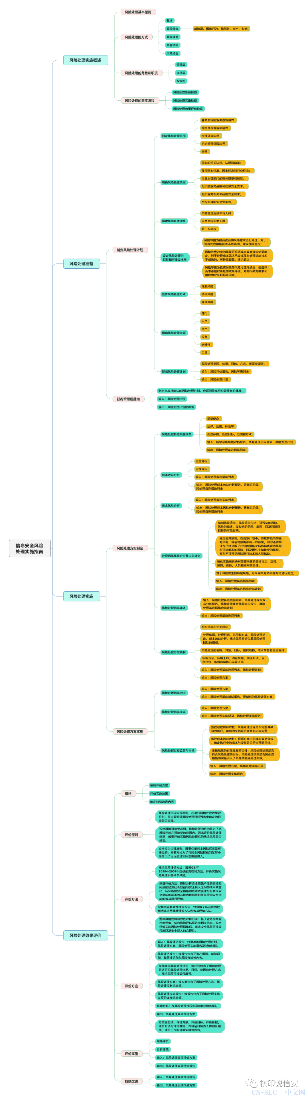 技术干货 | 信息安全技术:信息安全风险处理实施指南思维导图
