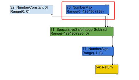 手把手教你详细分析 Chrome 1day 漏洞 (CVE-2021-21224)