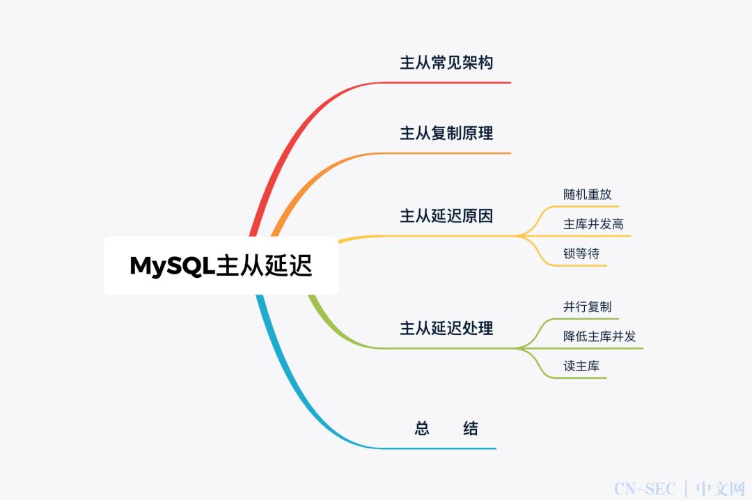 面试官:MySQL  中主库跑太快,从库追不上怎么整?