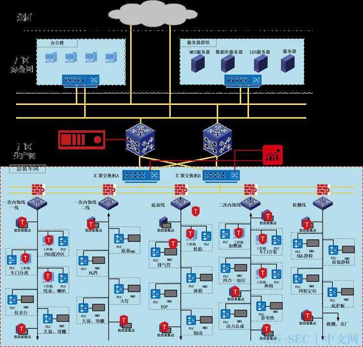 案例精选丨某汽车制造企业生产网络安全防护建设项目