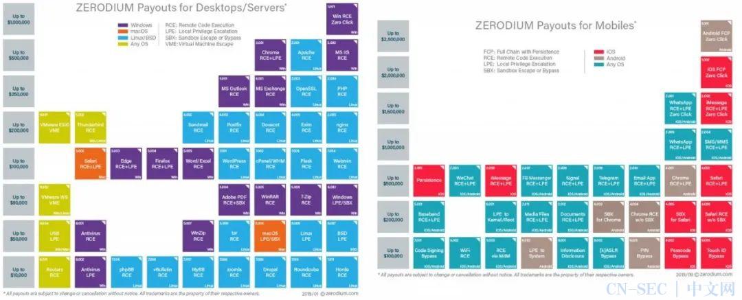 30万美元:Zerodium 出3倍价格求 WordPress RCE exploit