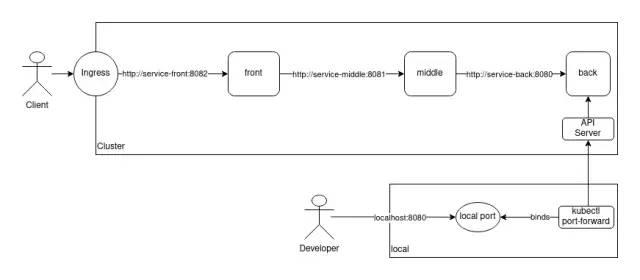 三种不同场景下的 Kubernetes 服务调试方法