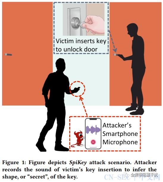 SpiKey攻击   用智能手机复制你家钥匙