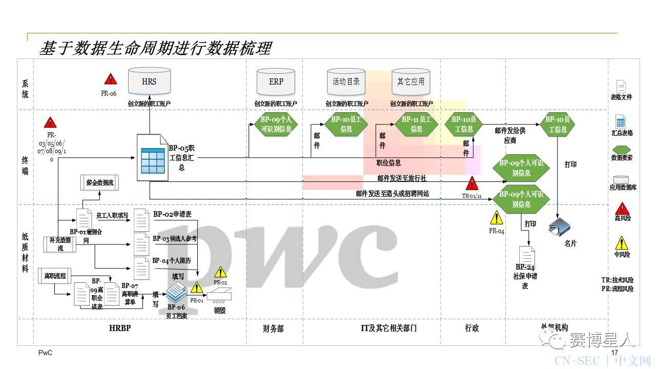 【干货】网络安全法落地(个人信息保护)——建立全面的数据防泄漏体系