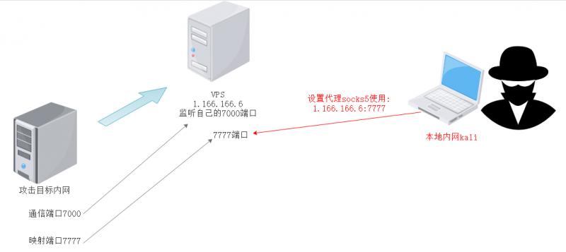 内网隧道技术之frp:简单代理、msf反弹shell、CS联动msf