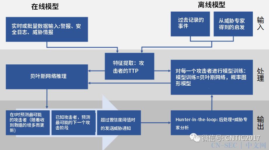 基于TTPs的自动化威胁主体追踪技术