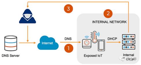 DNS高危漏洞威胁全球数百万物联网设备