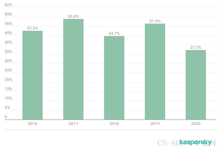 卡巴斯基:2020年金融网络威胁报告