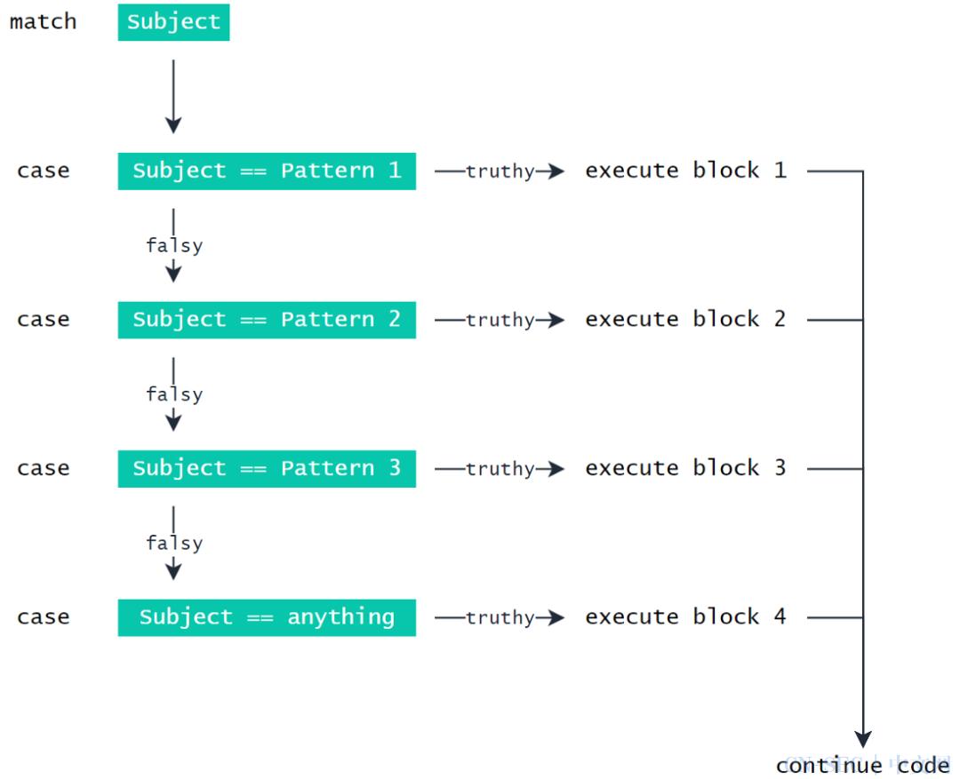 Python 3.10来了,switch 语法终于出现