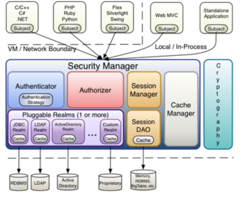 Apache Shiro 权限绕过漏洞分析(CVE-2020-13933)