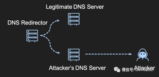 探测Cobalt Strike DNS重定向服务