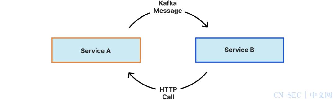 使用gRPC改造Kubernetes通信