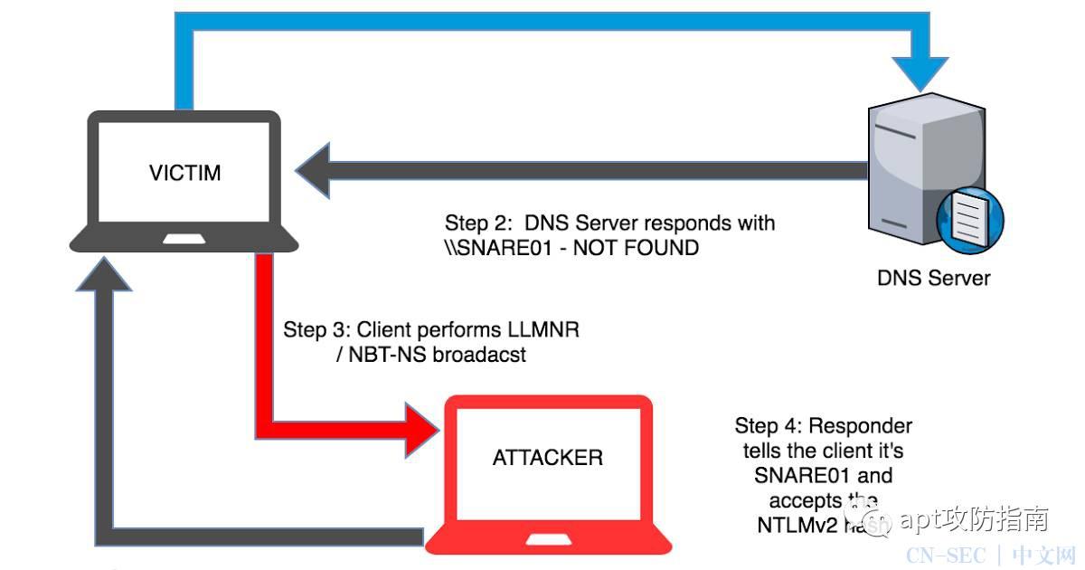 利用LLMNR协议进行常规win内网渗透的理解与实践