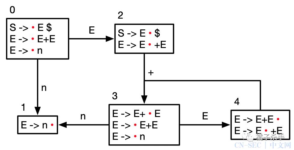 编译原理(四):语义分析