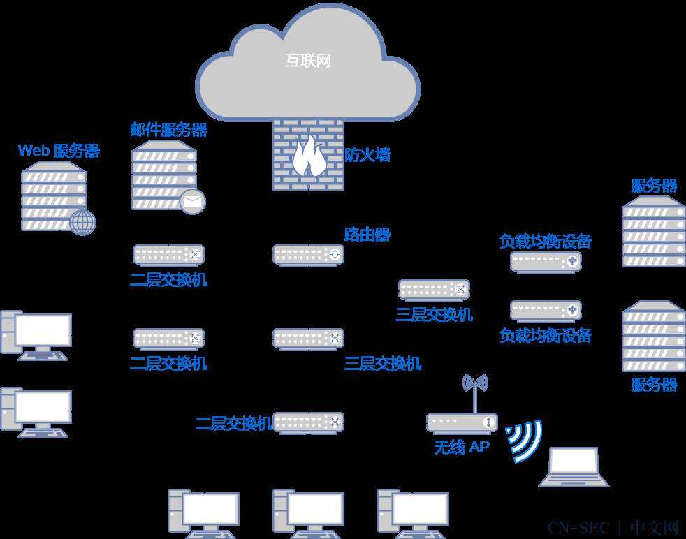 21张图详解网络基础知识