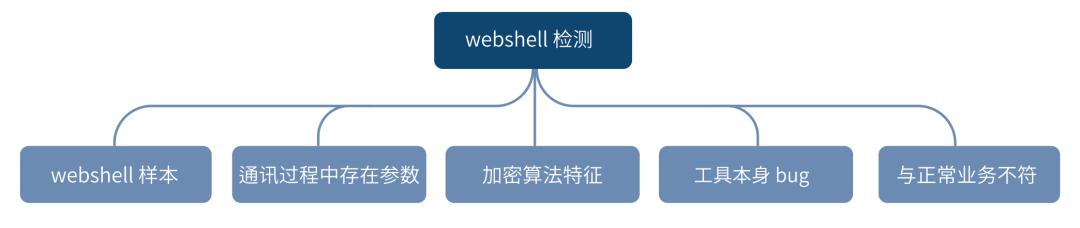 蓝队的自我修养之如何从流量中检测 WebShell