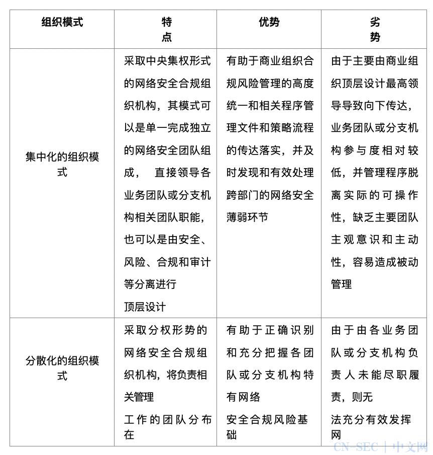 CSO说安全   秦峰:基于商业组织的网络安全合规风险管理构建和实践
