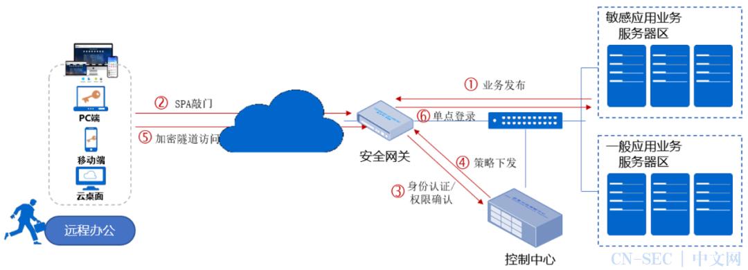 零信任 VS 等保2.0访问控制技术