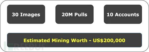 植入挖矿的Docker镜像被下载了两千万次