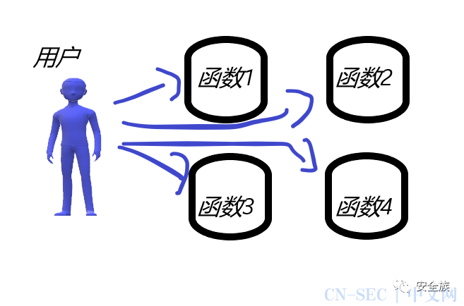 Python安全开发第三章(函数)
