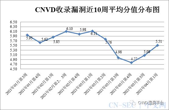 CNVD漏洞周报2021年第14期