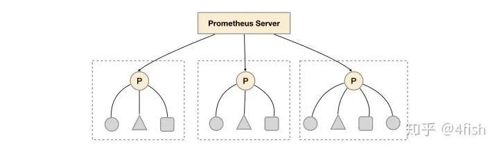 基于 Prometheus 的监控系统实践