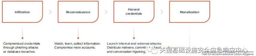 原创   威胁聚焦:防御不断演变的网络钓鱼和恶意软件攻击