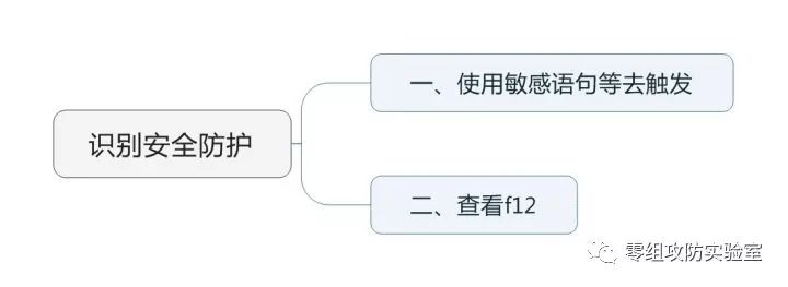 (新手科普篇)针对网站进行简单信息收集