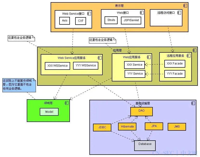 DDD 领域驱动设计:贫血模型、充血模型的深入解读