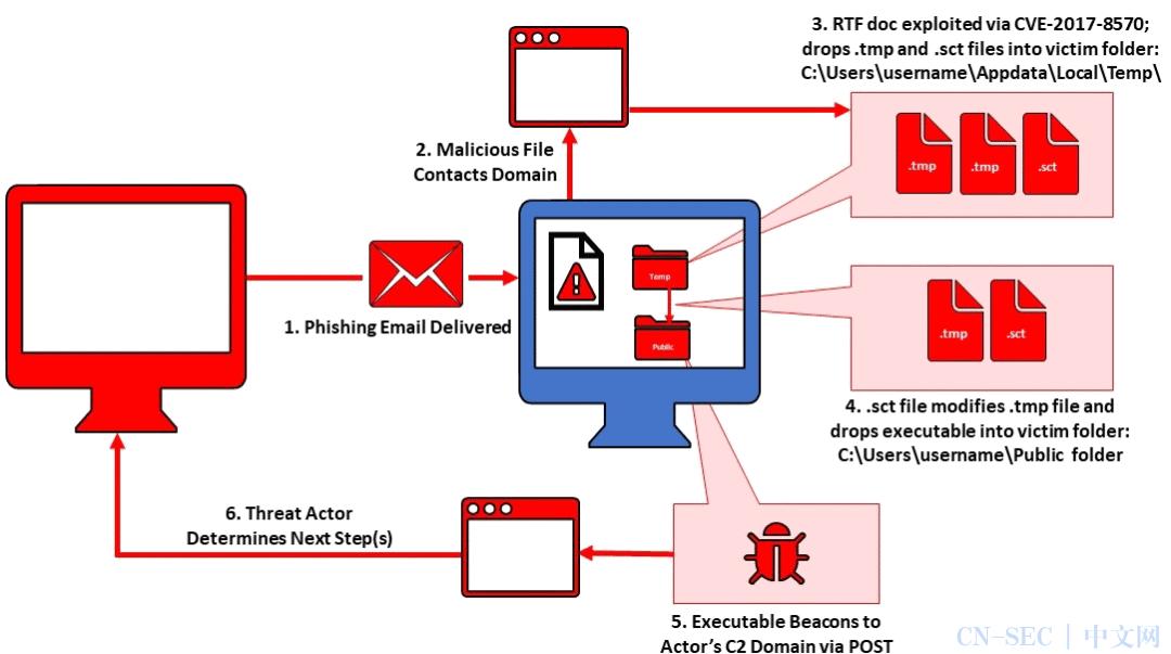每周高级威胁情报解读(2021.04.01~04.08)