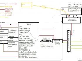 一基友再遇奇葩无线网络环境,顺便求二级/三级/四级ISP的盈利方式?