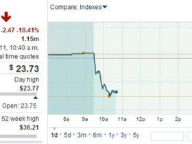 奇虎360周一股价大跌逾10% 创历史新低