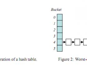 通过构造Hash冲突实现各种语言的拒绝服务攻击