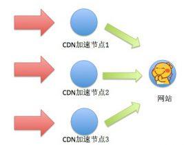CDN流量放大攻击思路
