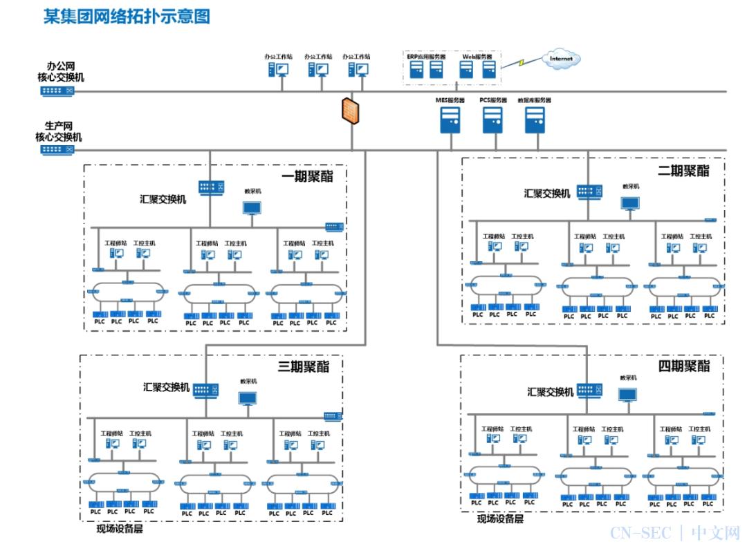 案例精选丨威努特助力化纤制造企业数字化转型完美收官