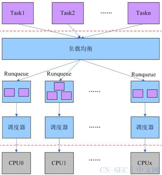 Linux调度系统全景指南(终结篇)